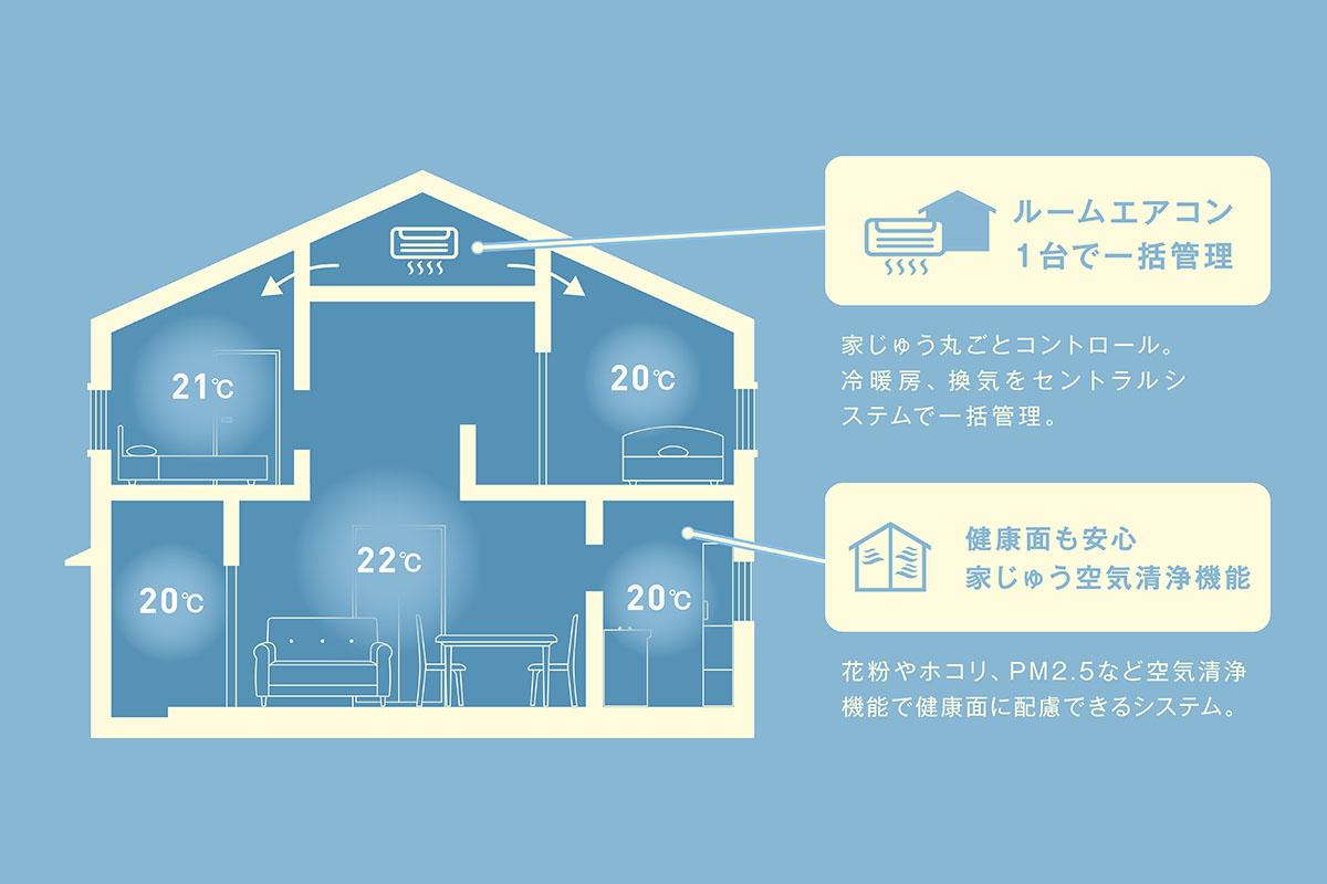 全館空調システム